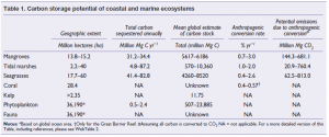 A noter qu'un ratio doit être effectué entre les capacités de stockage et la surface des systèmes. Source : HOWARD J. et al., Clarifying the role of coastal and marine systems in climate mitigation, Frontier in Ecology and the Environment, Février 2017 Vol : 15, 40-50
